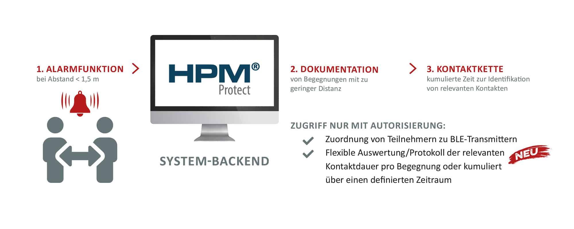 HPM Protect als Social Distancing Warnsystem im Krankenhaus: So funktoniert es